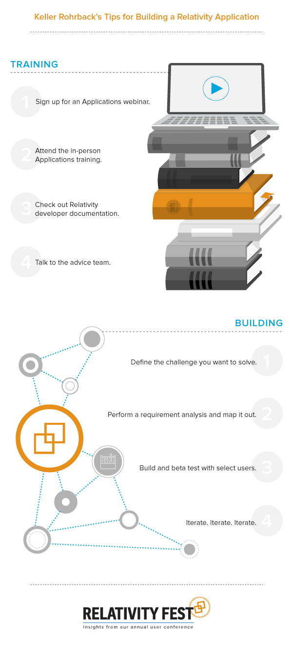 Building Applications Infographic