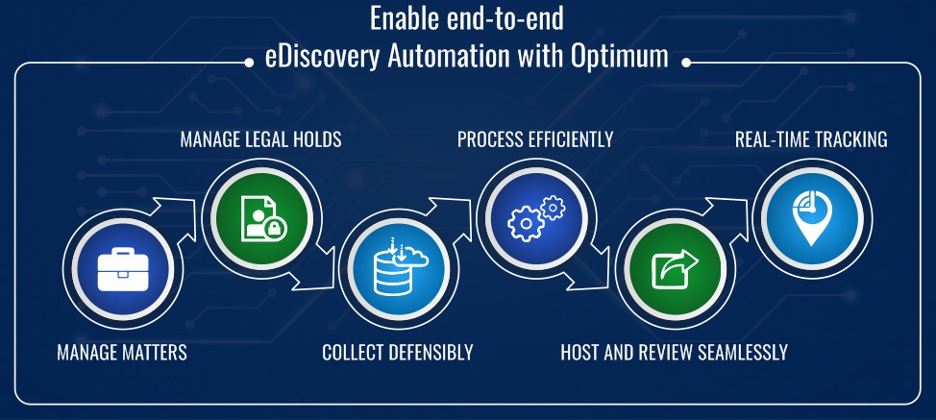 Enable end-to-end eDiscovery Automation with Optimum