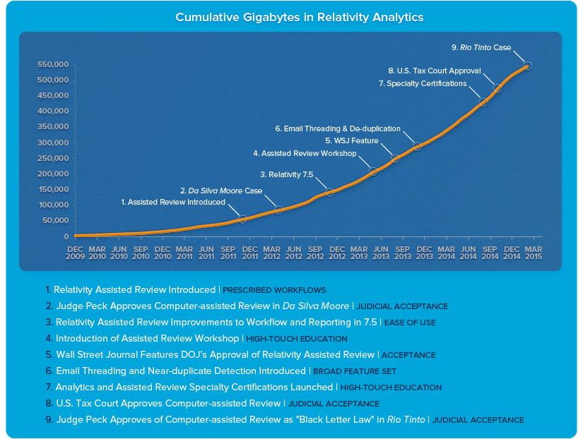 Cumulative GBs in Relativity Analytics - With Milestones